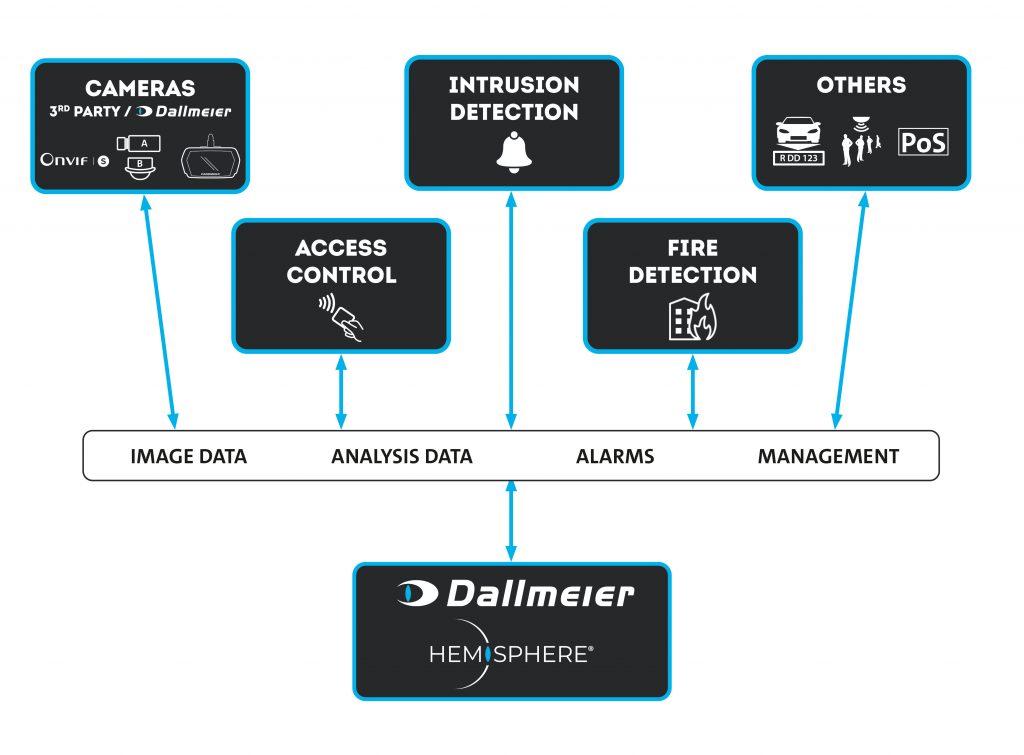 Dallmeier Integration